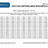 San Antonio Pay Locality General Schedule Pay Areas