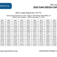San Diego Pay Locality General Schedule Pay Areas