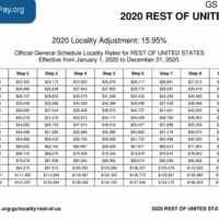 GS Pay Scale 2021 Locality GS Pay Scale 2021