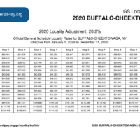 Buffalo Pay Locality General Schedule Pay Areas