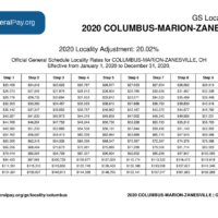 Columbus Pay Locality General Schedule Pay Areas