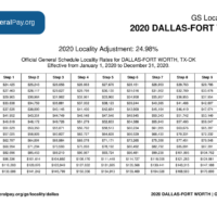 Dallas Pay Locality General Schedule Pay Areas