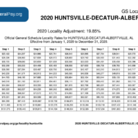 Huntsville Pay Locality General Schedule Pay Areas