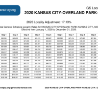 Kansas City Pay Locality General Schedule Pay Areas