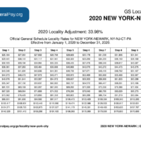 New York City Pay Locality General Schedule Pay Areas