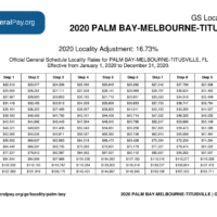 Palm Bay Pay Locality General Schedule Pay Areas