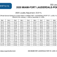 GS Pay Scale 2021 Miami GS Pay Scale 2021