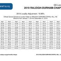 Raleigh Pay Locality General Schedule Pay Areas